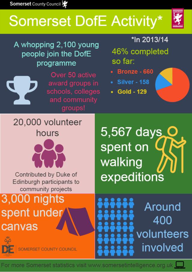 DofE infographic v3